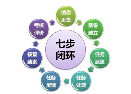 智慧社区网格化服务管理系统解决方案