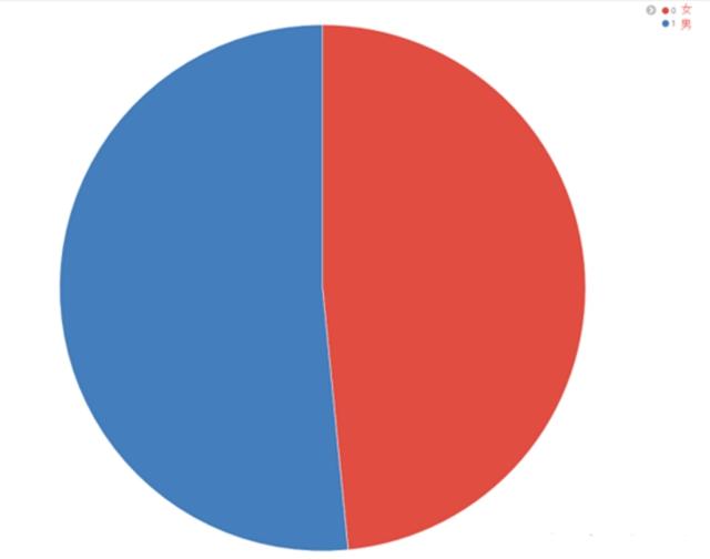 大数据报告:知乎百万用户分析
