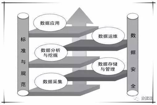 科普贴丨大数据产业链构成分析